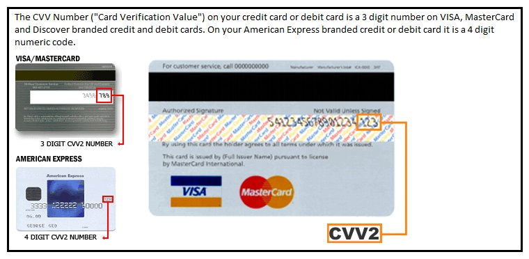The Address On File With Your Credit Card Company